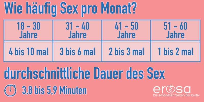 Sex Statistik